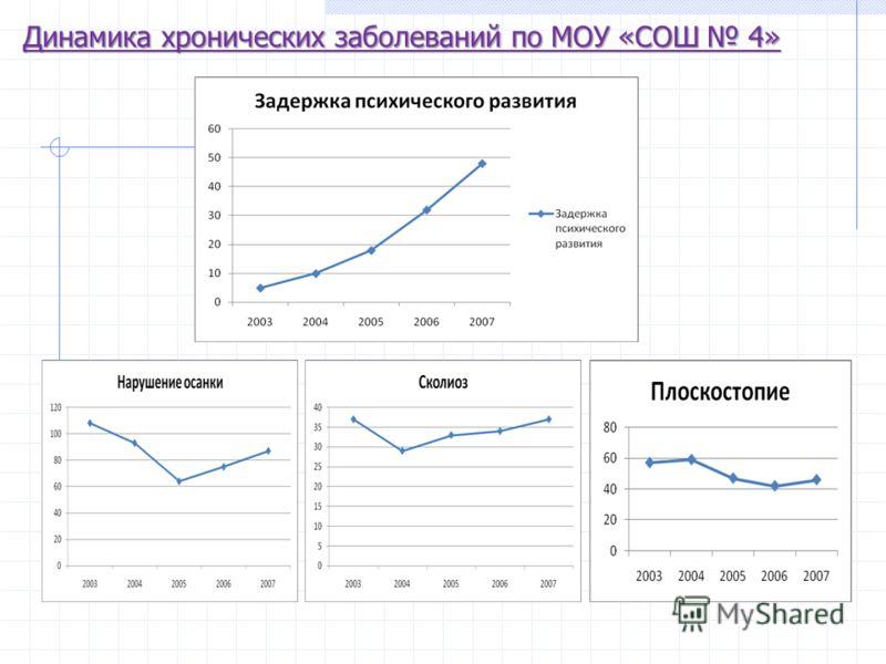 Динамика хронических заболеваний по МОУ «СОШ 4»