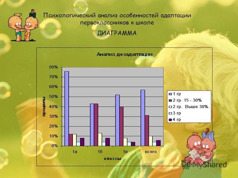 Психологический анализ особенностей адаптации первоклассников к школе ДИАГРАММА