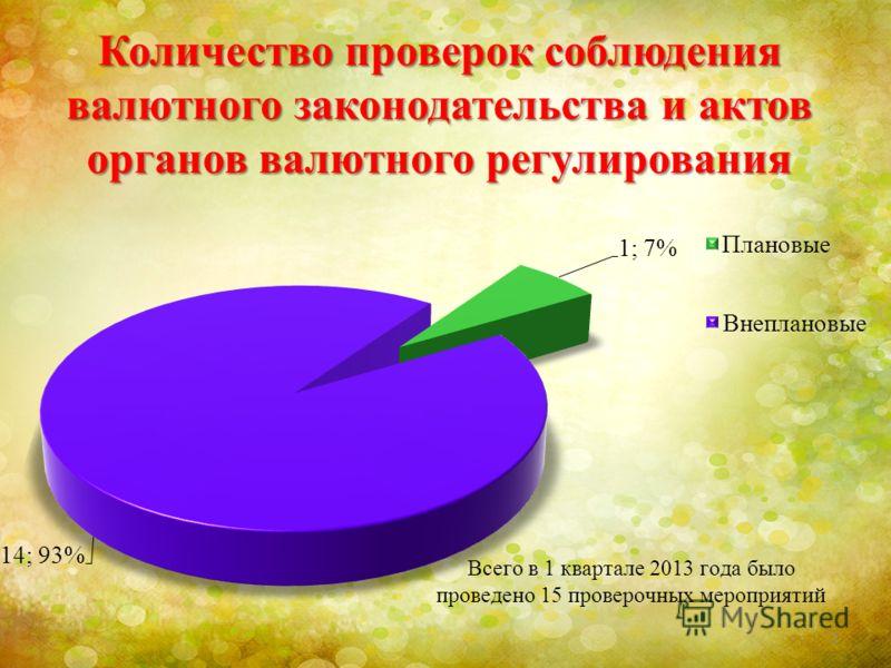Количество проверок соблюдения валютного законодательства и актов органов валютного регулирования 3
