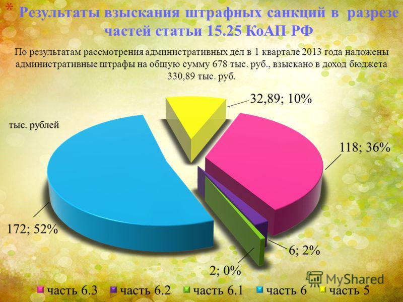 * Результаты взыскания штрафных санкций в разрезе частей статьи 15.25 КоАП РФ По результатам рассмотрения административных дел в 1 квартале 2013 года наложены административные штрафы на общую сумму 678 тыс. руб., взыскано в доход бюджета 330,89 тыс.