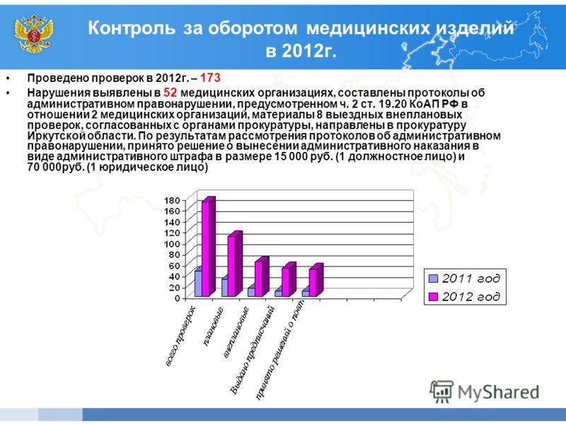 Контроль за оборотом медицинских изделий в 2012г. Проведено проверок в 2012г. – 173 Нарушения выявлены в 52 медицинских организациях, составлены протоколы об административном правонарушении, предусмотренном ч. 2 ст. 19.20 КоАП РФ в отношении 2 медици