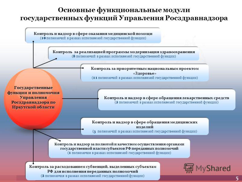 Контроль и надзор в сфере оказания медицинской помощи (10 полномочий в рамках исполняемой государственной функции) Контроль и надзор в сфере оказания медицинской помощи (10 полномочий в рамках исполняемой государственной функции) Контроль за реализац