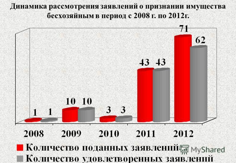 Динамика рассмотрения заявлений о признании имущества бесхозяйным в период с 2008 г. по 2012г.