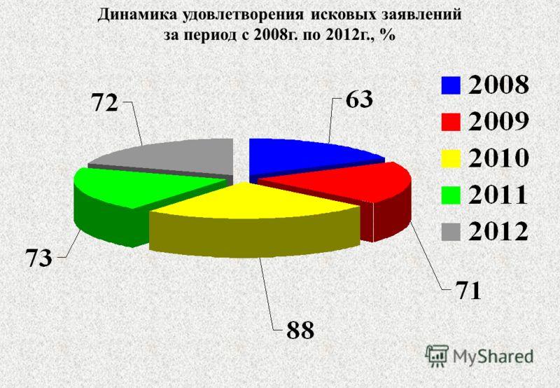 Динамика удовлетворения исковых заявлений за период с 2008г. по 2012г., %
