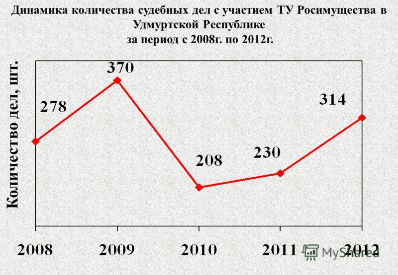 Динамика количества судебных дел с участием ТУ Росимущества в Удмуртской Республике за период с 2008г. по 2012г. Количество дел, шт.