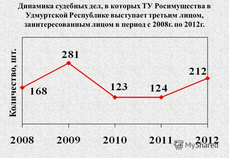 Динамика судебных дел, в которых ТУ Росимущества в Удмуртской Республике выступает третьим лицом, заинтересованным лицом в период с 2008г. по 2012г. Количество, шт.