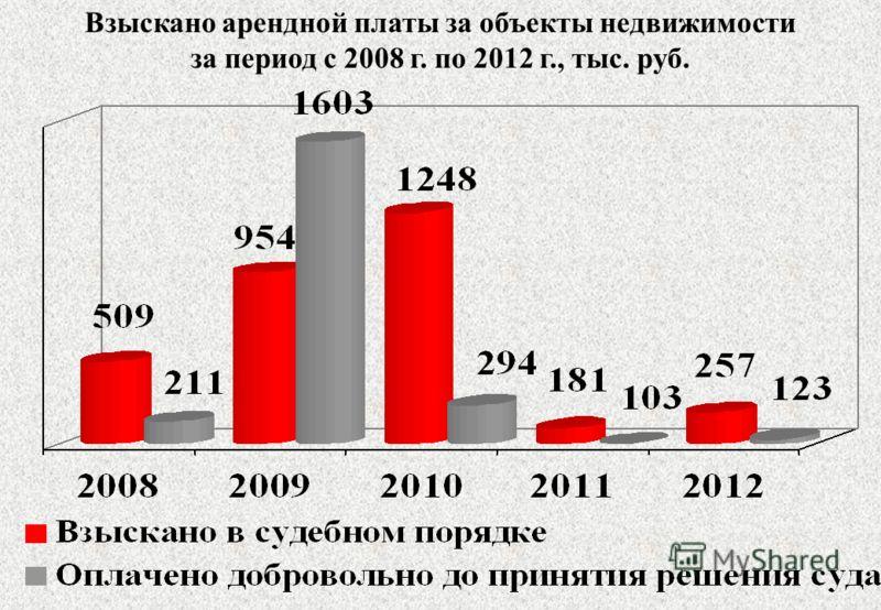 Взыскано арендной платы за объекты недвижимости за период с 2008 г. по 2012 г., тыс. руб.