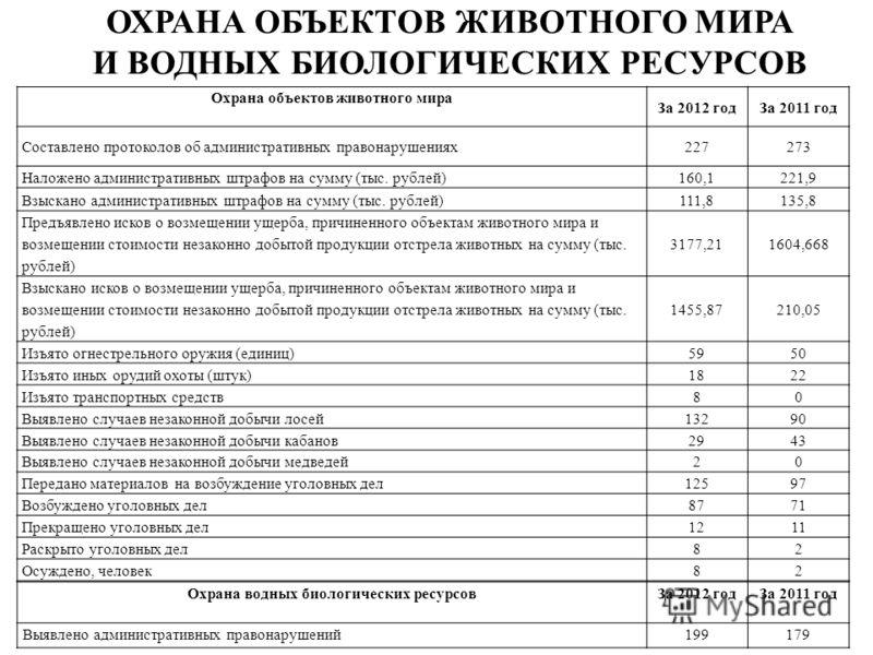 ОХРАНА ОБЪЕКТОВ ЖИВОТНОГО МИРА И ВОДНЫХ БИОЛОГИЧЕСКИХ РЕСУРСОВ Охрана объектов животного мира За 2012 годЗа 2011 год Составлено протоколов об административных правонарушениях227273 Наложено административных штрафов на сумму (тыс. рублей)160,1221,9 Вз