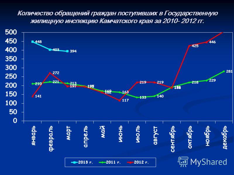 Количество обращений граждан поступивших в Государственную жилищную инспекцию Камчатского края за 2010- 2012 гг.