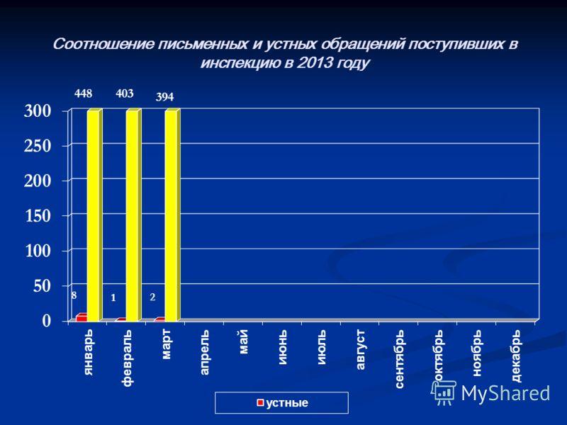 Соотношение письменных и устных обращений поступивших в инспекцию в 2013 году