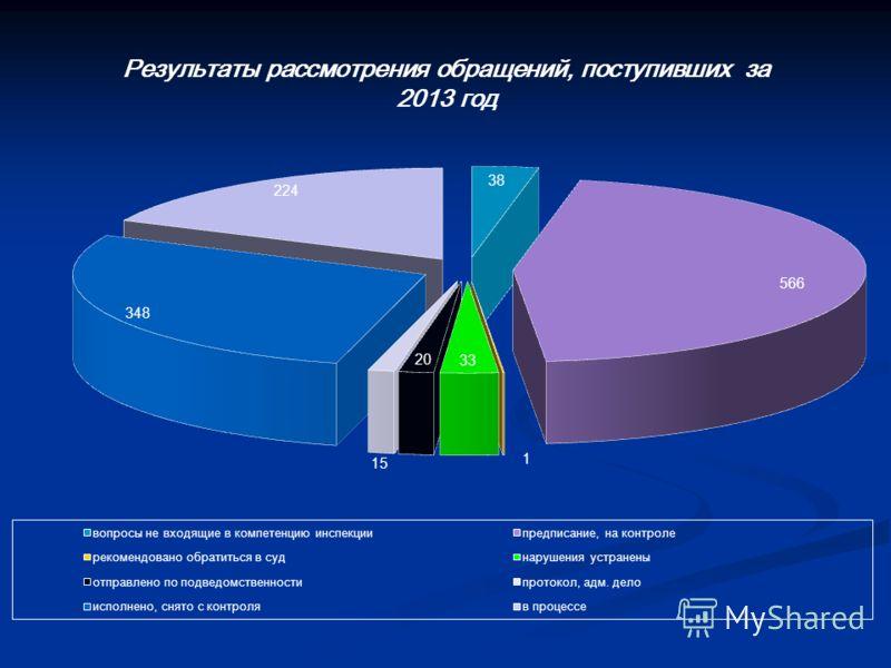 Результаты рассмотрения обращений, поступивших за 2013 год