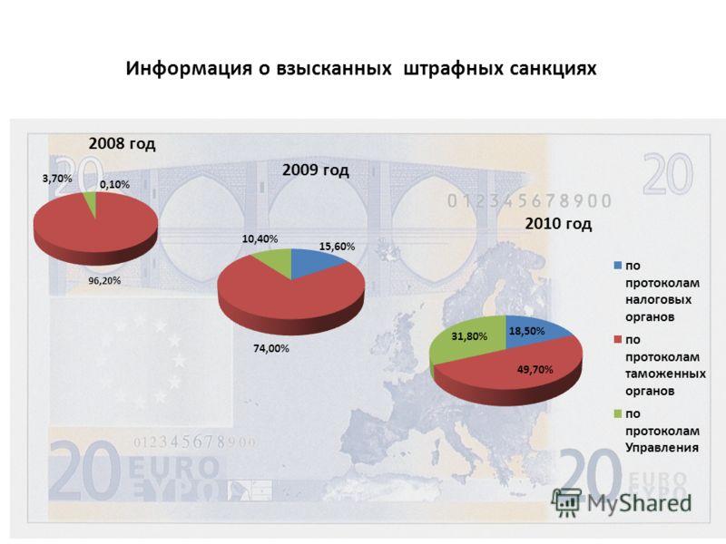 Информация о взысканных штрафных санкциях