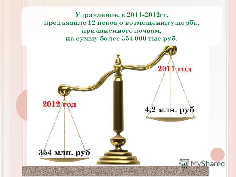 15 Управление, в 2011-2012гг, предъявило 12 исков о возмещении ущерба, причиненного почвам, на сумму более 354 000 тыс.руб. 2012 год 2011 год 354 млн. руб 4,2 млн. руб