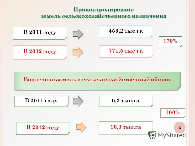 6 В 2011 году В 2012 году 456,2 тыс.га 771,5 тыс.га 170% Вовлечено земель в сельскохозяйственный оборот В 2011 году В 2012 году 6,5 тыс.га 10,3 тыс.га 160% Проконтролировано земель сельскохозяйственного назначения Проконтролировано земель сельскохозя