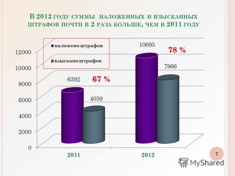 В 2012 ГОДУ СУММЫ НАЛОЖЕННЫХ И ВЗЫСКАННЫХ ШТРАФОВ ПОЧТИ В 2 РАЗА БОЛЬШЕ, ЧЕМ В 2011 ГОДУ 7 78 %