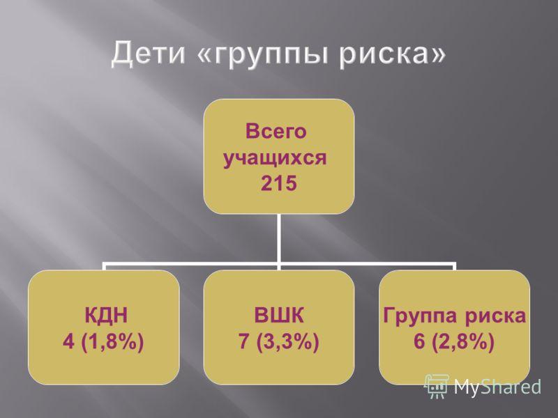 Всего учащихся 215 КДН 4 (1,8%) ВШК 7 (3,3%) Группа риска 6 (2,8%)