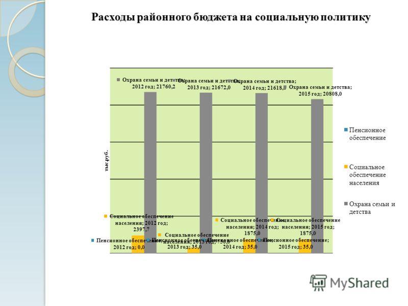 Расходы районного бюджета на социальную политику