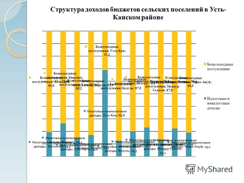 Структура доходов бюджетов сельских поселений в Усть- Канском районе