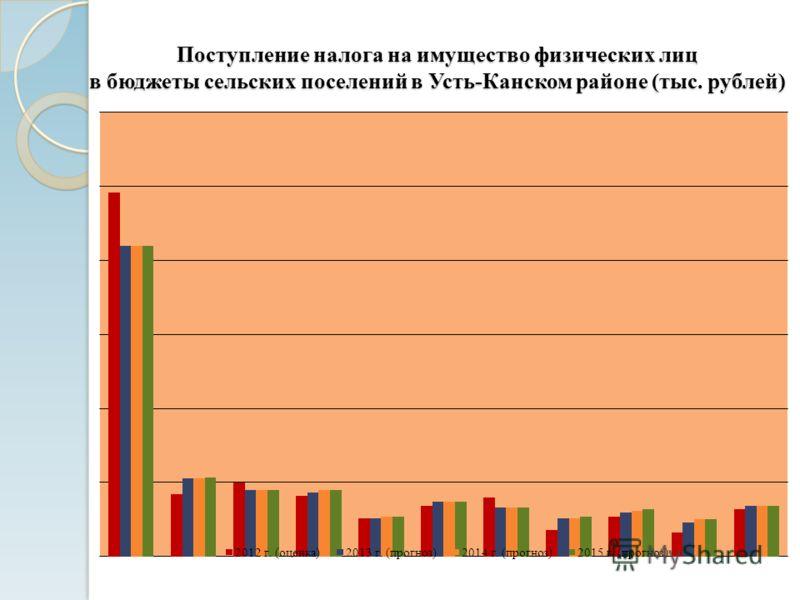 Поступление налога на имущество физических лиц в бюджеты сельских поселений в Усть-Канском районе (тыс. рублей)