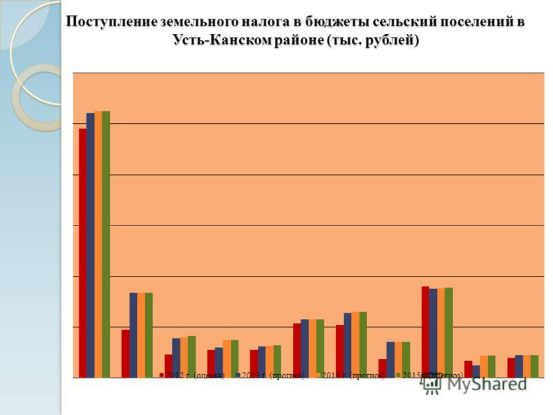 Поступление земельного налога в бюджеты сельский поселений в Усть-Канском районе (тыс. рублей)