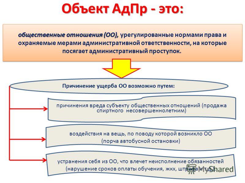 Объект АдПр - это: общественные отношения (ОО), общественные отношения (ОО), урегулированные нормами права и охраняемые мерами административной ответственности, на которые посягает административный проступок. Причинение ущерба ОО возможно путем: прич