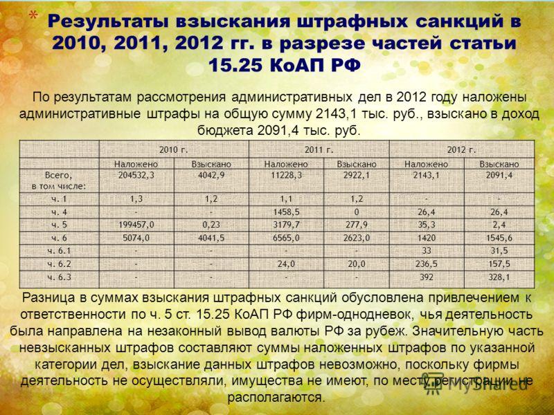 * Результаты взыскания штрафных санкций в 2010, 2011, 2012 гг. в разрезе частей статьи 15.25 КоАП РФ 2010 г.2011 г.2012 г. НаложеноВзысканоНаложеноВзысканоНаложеноВзыскано Всего, в том числе: 204532,34042,911228,32922,12143,12091,4 ч. 11,31,21,11,2--