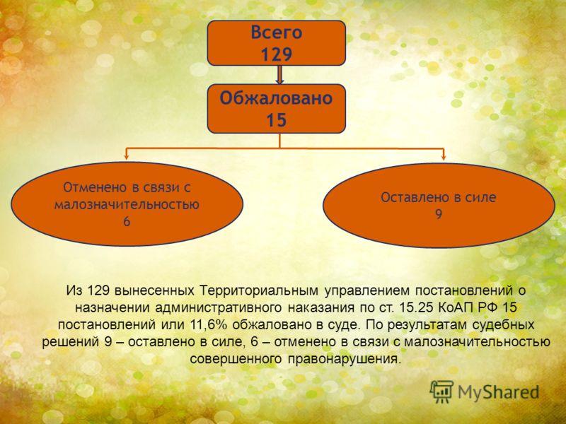 Из 129 вынесенных Территориальным управлением постановлений о назначении административного наказания по ст. 15.25 КоАП РФ 15 постановлений или 11,6% обжаловано в суде. По результатам судебных решений 9 – оставлено в силе, 6 – отменено в связи с малоз