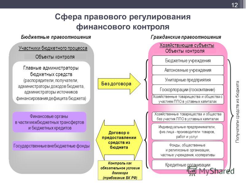 Бюджетные правоотношения Главные администраторы бюджетных средств (распорядители, получатели, администраторы доходов бюджета, администраторы источников финансирования дефицита бюджета) Участники бюджетного процесса Государственные внебюджетные фонды