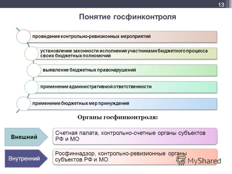 Понятие госфинконтроля Органы госфинконтроля: Внутренний Внешний 13