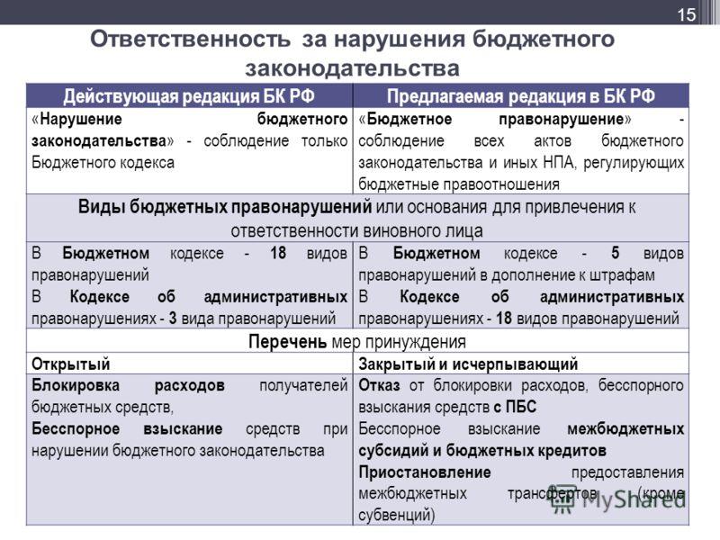 Ответственность за нарушения бюджетного законодательства Действующая редакция БК РФПредлагаемая редакция в БК РФ « Нарушение бюджетного законодательства » - соблюдение только Бюджетного кодекса « Бюджетное правонарушение » - соблюдение всех актов бюд