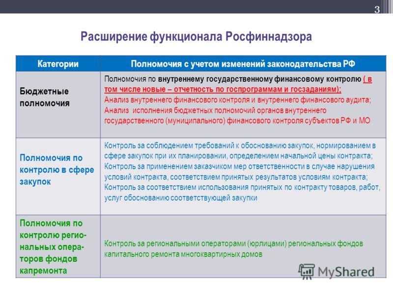 Расширение функционала Росфиннадзора КатегорииПолномочия с учетом изменений законодательства РФ Бюджетные полномочия Полномочия по внутреннему государственному финансовому контролю ( в том числе новые – отчетность по госпрограммам и госзаданиям); Ана