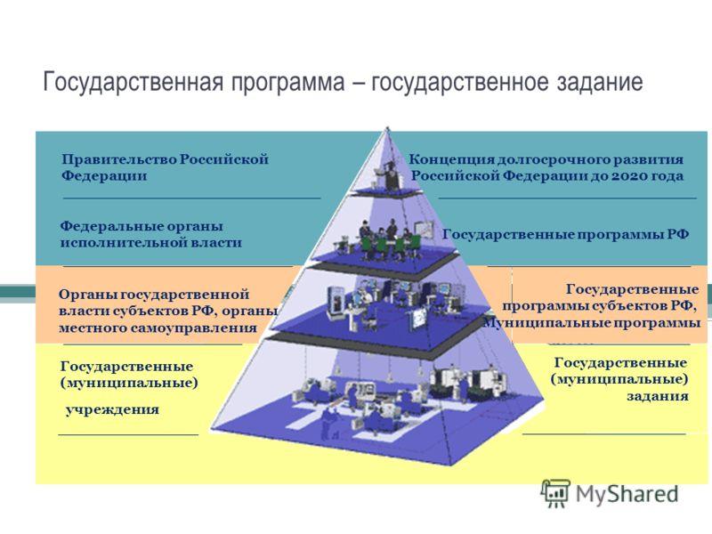 Государственная программа – государственное задание Концепция долгосрочного развития Российской Федерации до 2020 года Государственные программы РФ Государственные программы субъектов РФ, Муниципальные программы Государственные (муниципальные) задани