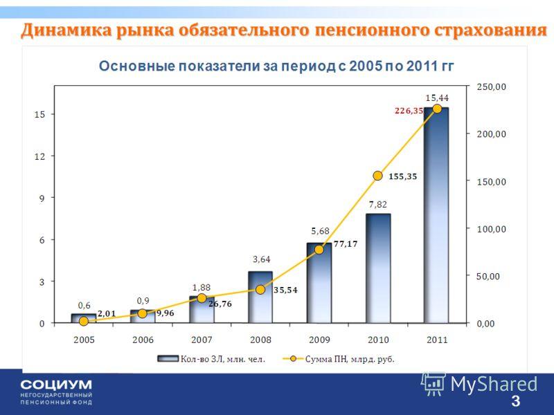 Динамика рынка обязательного пенсионного страхования 3