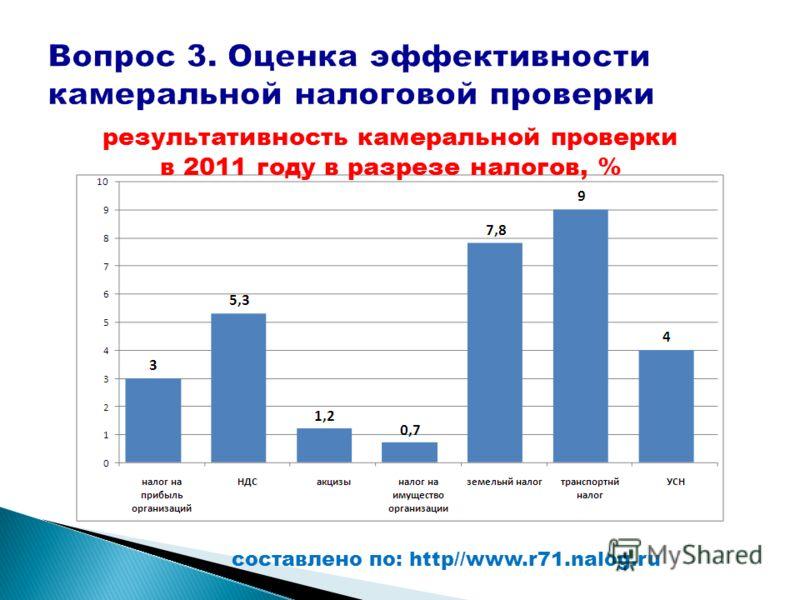 результативность камеральной проверки в 2011 году в разрезе налогов, % составлено по: http//www.r71.nalog.ru