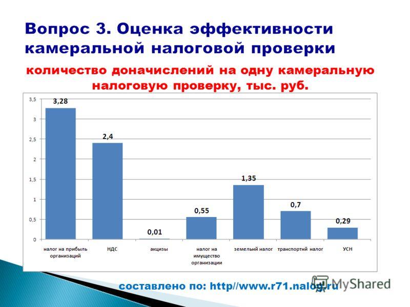 количество доначислений на одну камеральную налоговую проверку, тыс. руб. составлено по: http//www.r71.nalog.ru