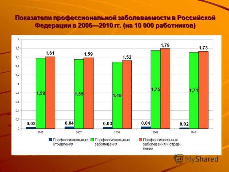 7 Показатели профессиональной заболеваемости в Российской Федерации в 20062010 гг. (на 10 000 работников)