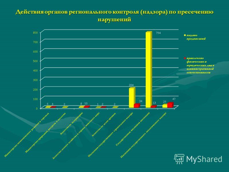 Действия органов регионального контроля (надзора) по пресечению нарушений