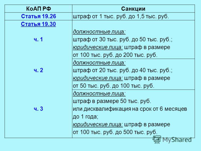 КоАП РФСанкции Статья 19.26штраф от 1 тыс. руб. до 1,5 тыс. руб. Статья 19.30 ч. 1 ч. 2 ч. 3 должностные лица: штраф от 30 тыс. руб. до 50 тыс. руб.; юридические лица: штраф в размере от 100 тыс. руб. до 200 тыс. руб. должностные лица: штраф от 20 ты