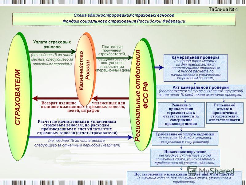 Схема администрирования страховых взносов Фондом социального страхования Российской Федерации Камеральная проверка (в период трех месяцев со дня представления плательщиком страховых взносов расчета по начисленным и уплаченным страховым взносам) Расче