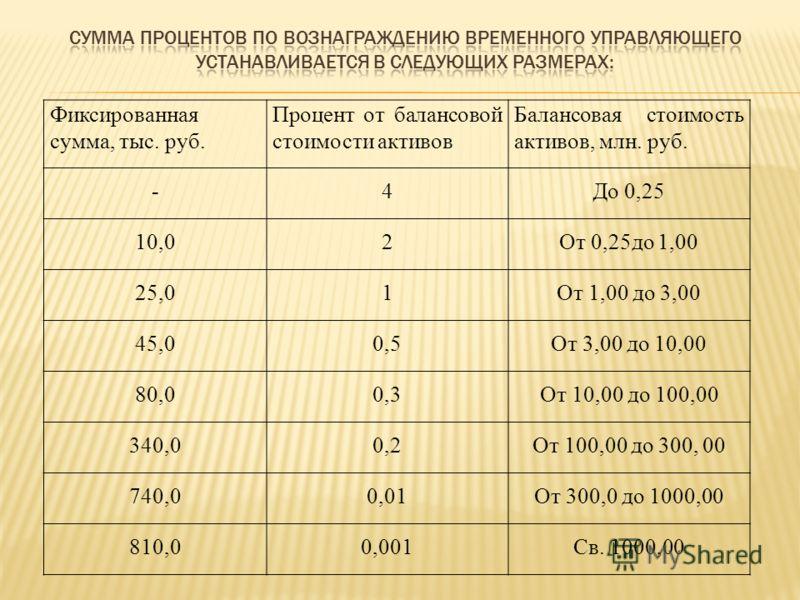 Фиксированная сумма, тыс. руб. Процент от балансовой стоимости активов Балансовая стоимость активов, млн. руб. -4До 0,25 10,02От 0,25до 1,00 25,01От 1,00 до 3,00 45,00,5От 3,00 до 10,00 80,00,3От 10,00 до 100,00 340,00,2От 100,00 до 300, 00 740,00,01