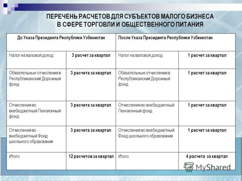 ПЕРЕЧЕНЬ РАСЧЕТОВ ДЛЯ СУБЪЕКТОВ МАЛОГО БИЗНЕСА В СФЕРЕ ТОРГОВЛИ И ОБЩЕСТВЕННОГО ПИТАНИЯ До Указа Президента Республики УзбекистанПосле Указа Президента Республики Узбекистан Налог на валовой доход 3 расчет за квартал Налог на валовой доход 1 расчет з