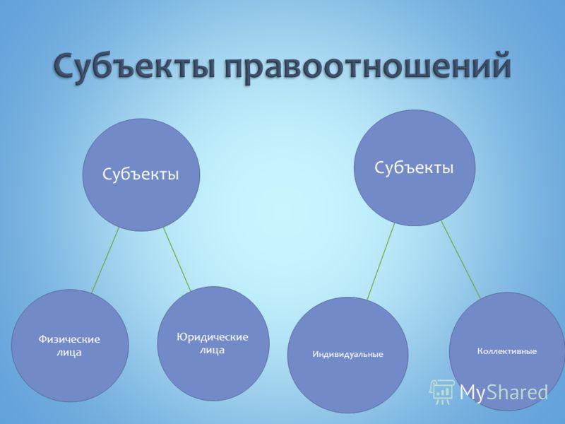 Субъекты Физические лица Юридические лица Субъекты Индивидуальные Коллективные