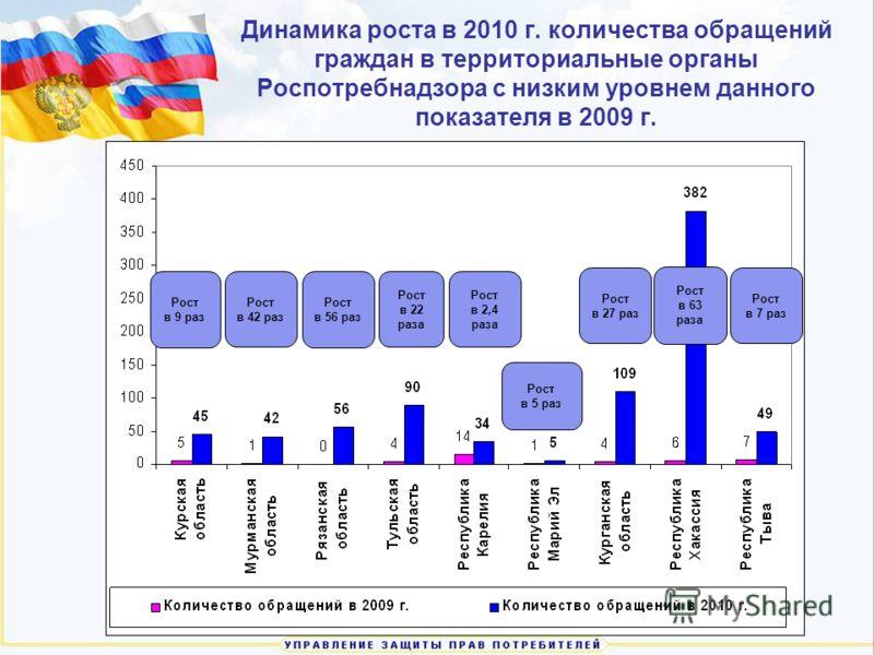 Динамика роста в 2010 г. количества обращений граждан в территориальные органы Роспотребнадзора с низким уровнем данного показателя в 2009 г. Рост в 9 раз Рост в 42 раз Рост в 56 раз Рост в 22 раза Рост в 2,4 раза Рост в 5 раз Рост в 27 раз Рост в 63