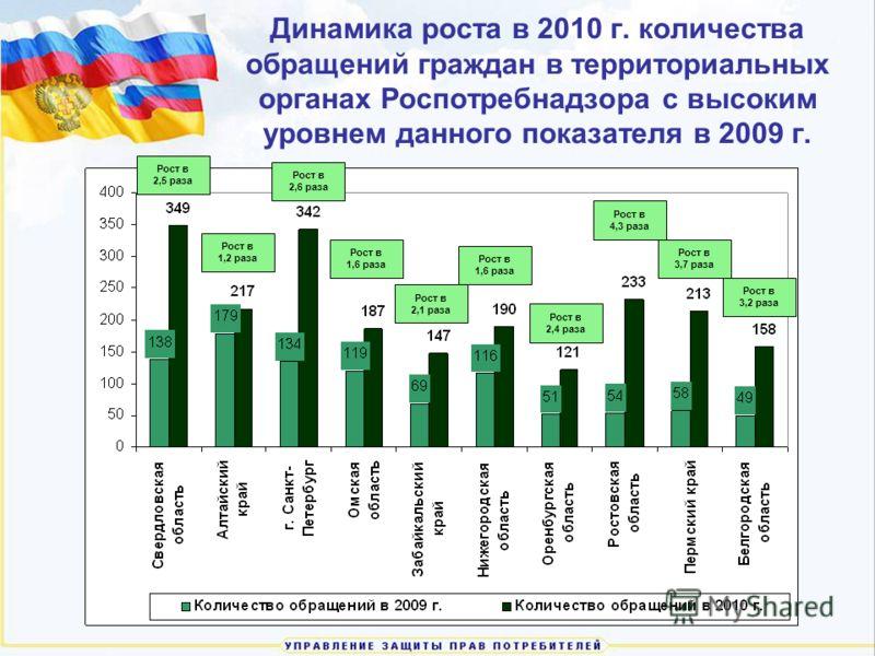 Динамика роста в 2010 г. количества обращений граждан в территориальных органах Роспотребнадзора с высоким уровнем данного показателя в 2009 г. Рост в 2,5 раза Рост в 1,2 раза Рост в 2,6 раза Рост в 1,6 раза Рост в 2,1 раза Рост в 1,6 раза Рост в 2,4