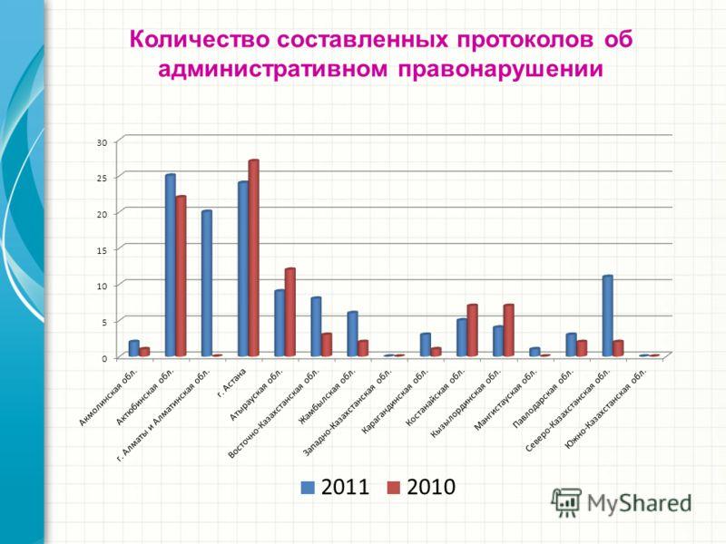 Количество составленных протоколов об административном правонарушении