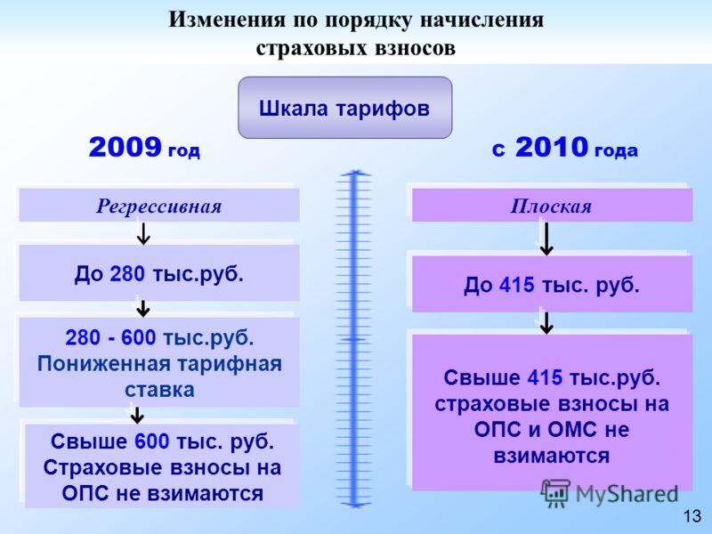 Регрессивная Шкала тарифов Плоская До 280 тыс.руб. 280 - 600 тыс.руб. Пониженная тарифная ставка Свыше 600 тыс. руб. Страховые взносы на ОПС не взимаются До 415 тыс. руб. Свыше 415 тыс.руб. страховые взносы на ОПС и ОМС не взимаются 2009 годС 2010 го