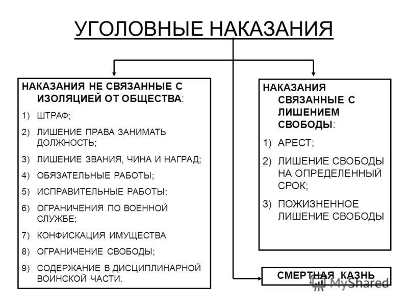 Виды уголовных наказаний связанных с изоляцией от