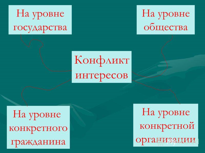 Конфликт интересов На уровне государства На уровне общества На уровне конкретного гражданина На уровне конкретной организации