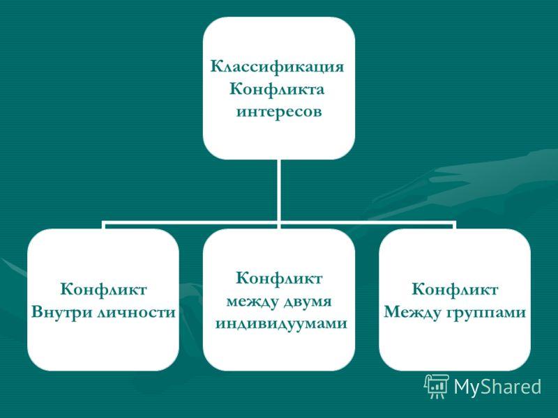 Классификация Конфликта интересов Конфликт Внутри личности Конфликт между двумя индивидуумами Конфликт Между группами