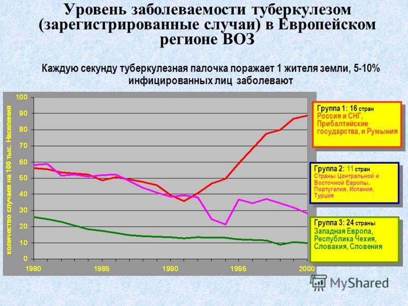Уровень заболеваемости туберкулезом (зарегистрированные случаи) в Европейском регионе ВОЗ Группа 1: 16 стран Россия и СНГ, Прибалтийские государства, и Румыния Группа 1: 16 стран Россия и СНГ, Прибалтийские государства, и Румыния Группа 2: 11 стран С